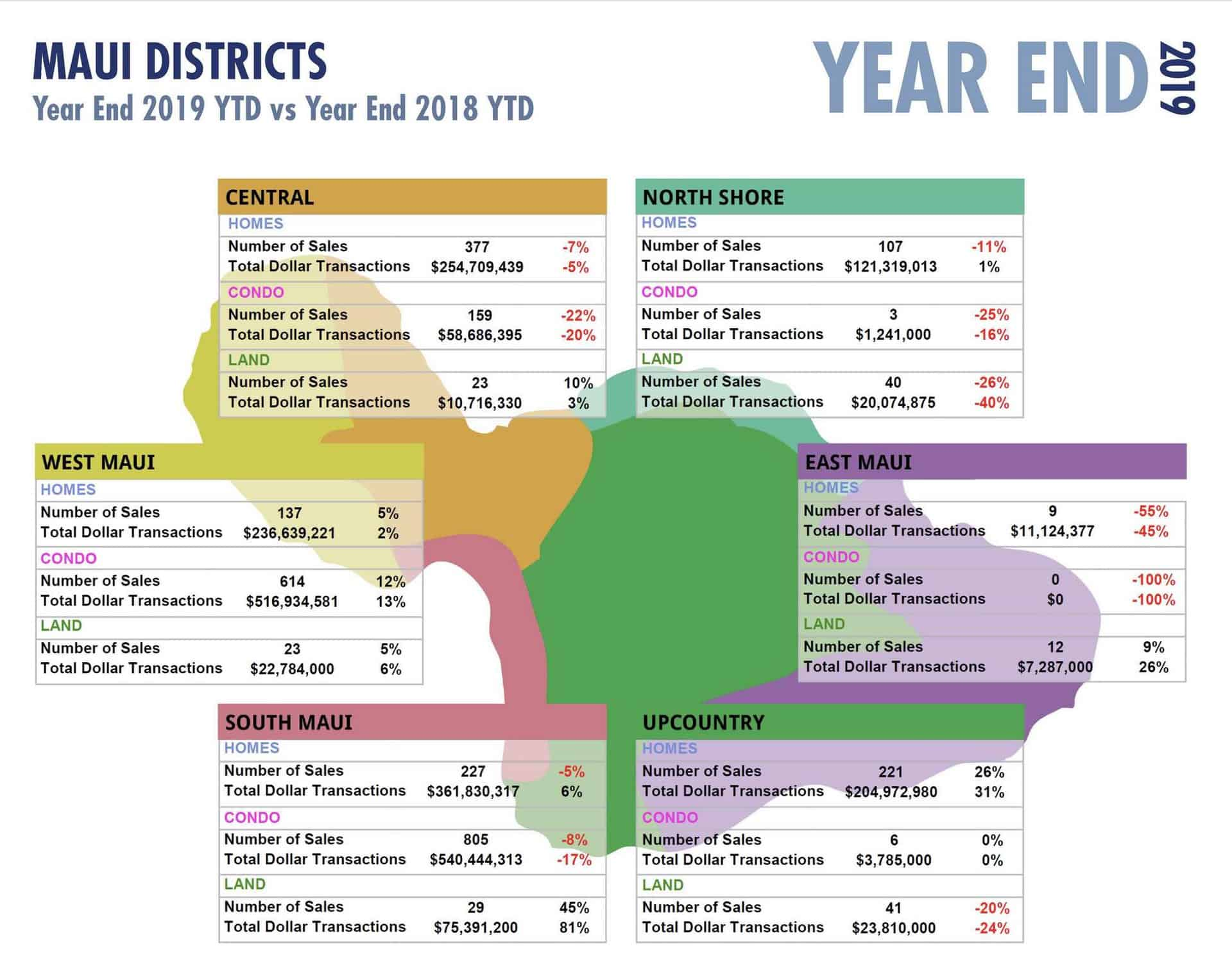 Maui Hawaii 2019 year end stats by districts
