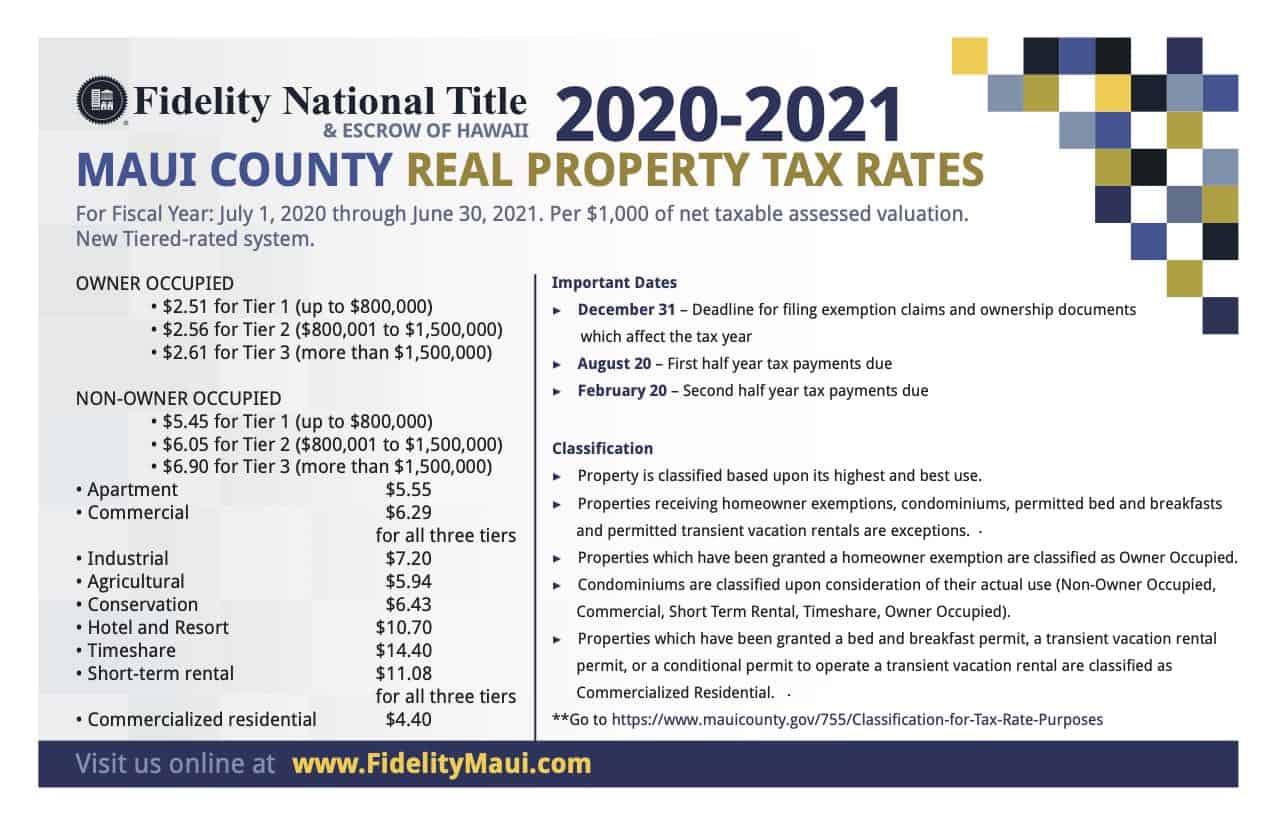 Maui Country property tax rates 20-21