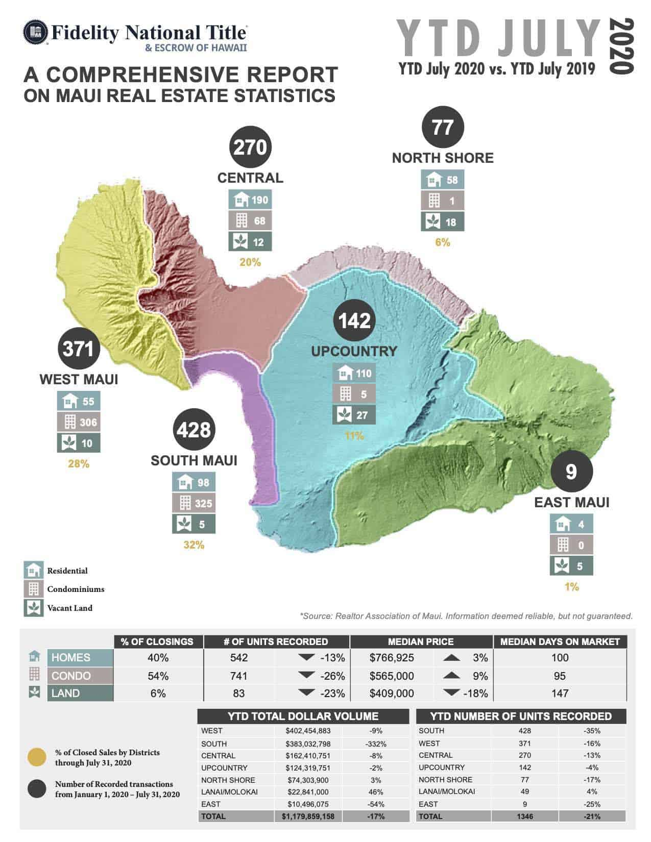 Maui July 2020 Real estate stats_Page 1