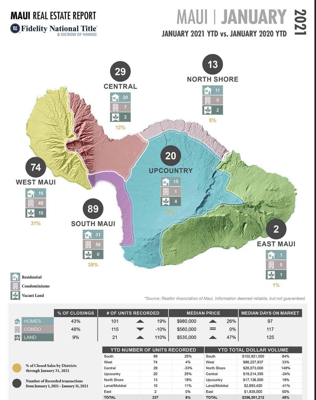 Jan 2021 Maui statistics