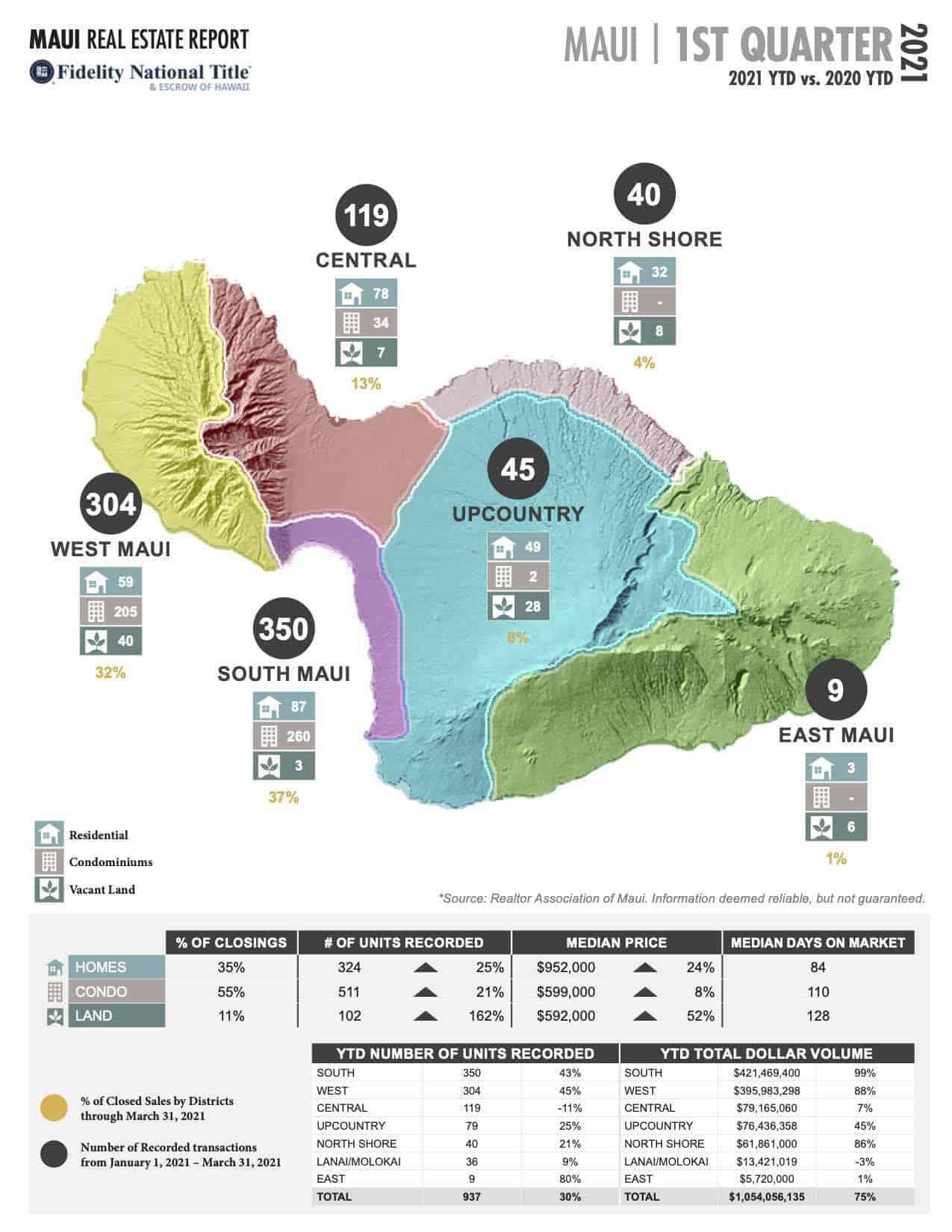 Maui Stats MAR 2021 Page 1
