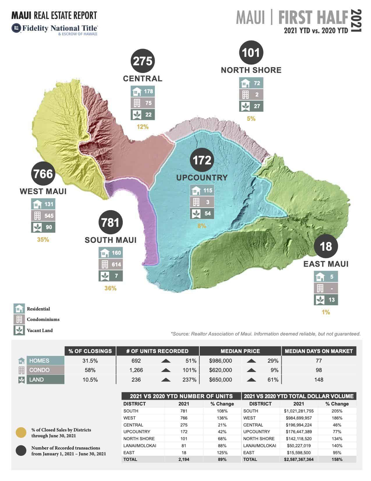 Maui Stats JUNE 2021 FIRST HALF Page 1