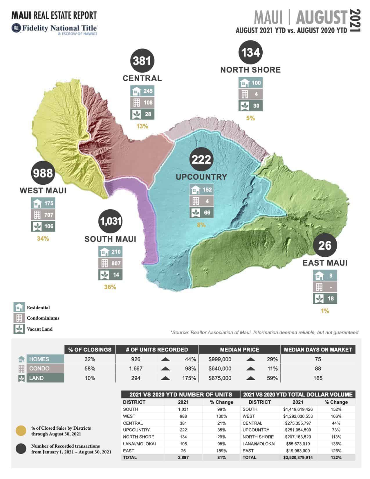 Maui Stats AUGUST 2021 PAGE 1