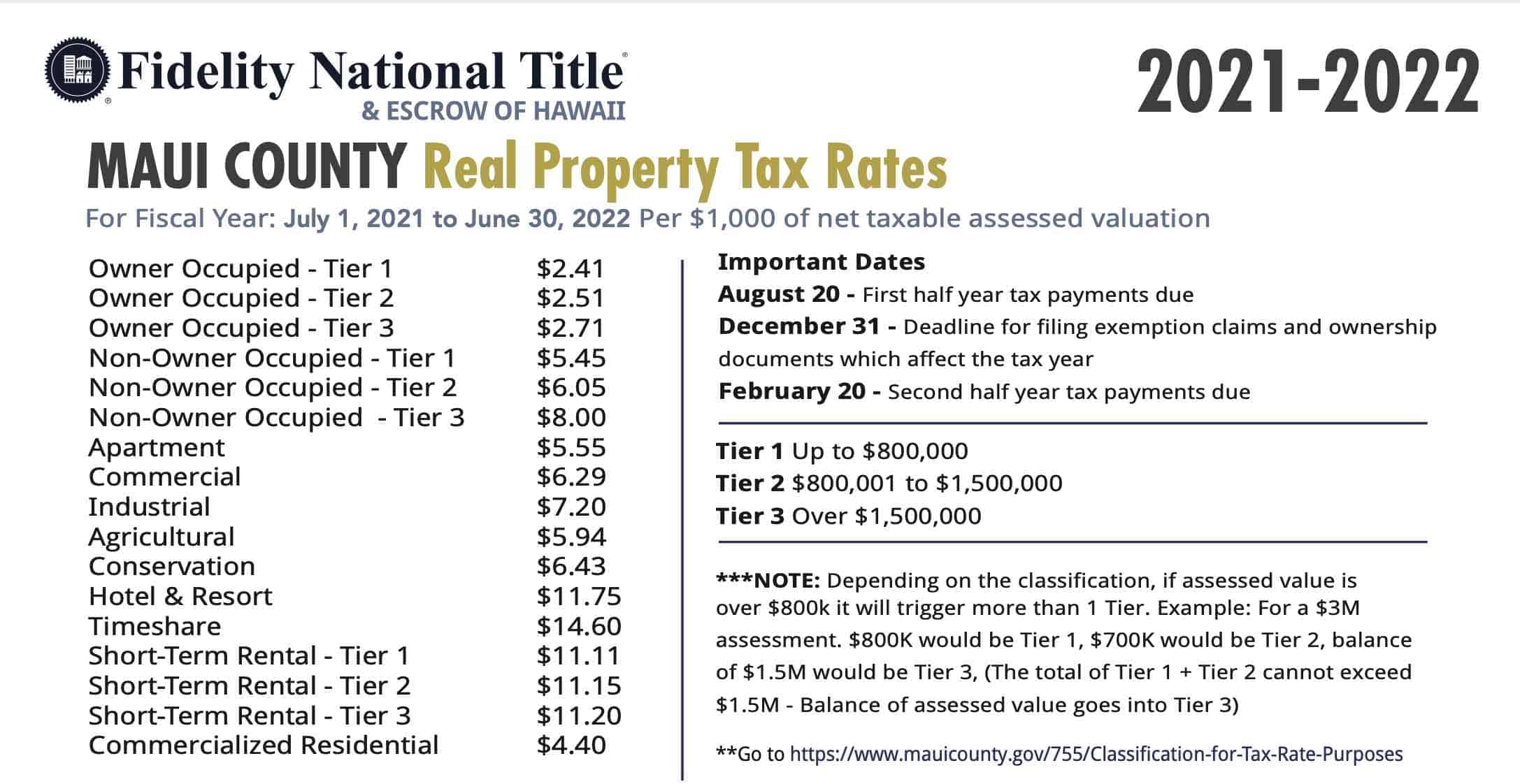 maui property tax  rates 2021_2022